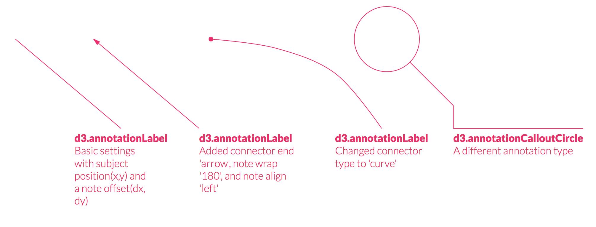 D3 Annotation